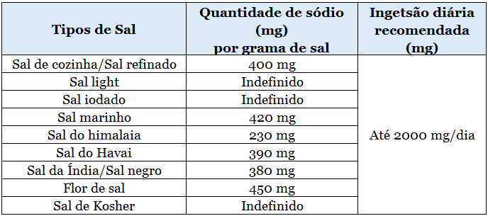 sal de cozinha 400mg; sal light indefinido; sal iodado indefinido; sal marinho 420mg; sal do himalaia 230mg; sal do havai 390mg; sal da india 380mg; flor de sal 450mg; sal de josher indefinido;